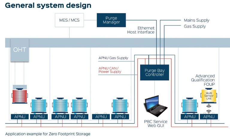 Application example for the advanced ZFS (zero footprint storage) FOUP purge system.