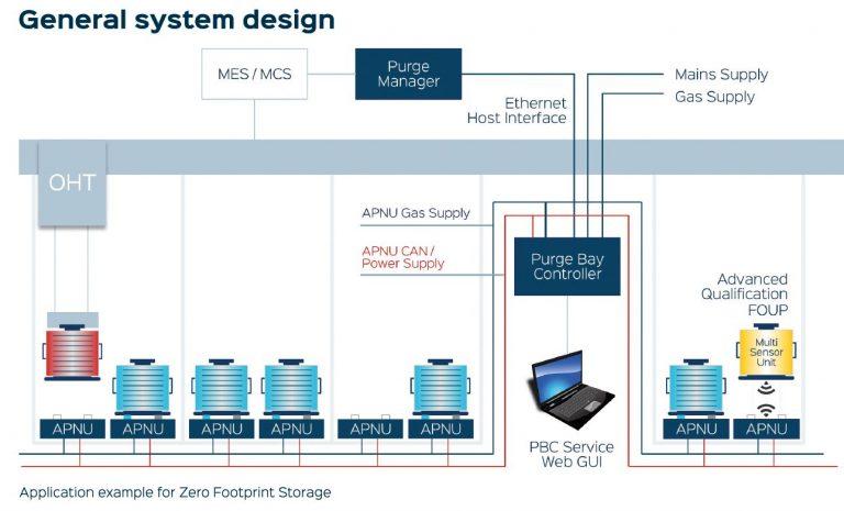 Applikationsbeispiel das Advanced ZFS (Zero Footprint Storage) FOUP-Purge-System.